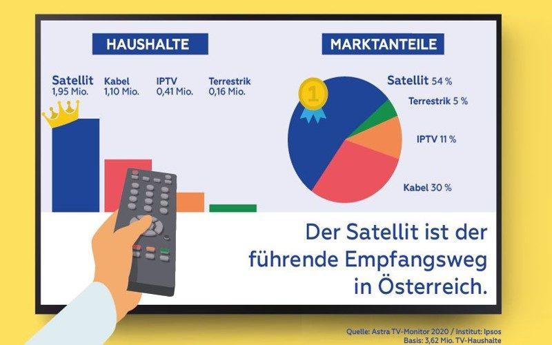 Satellit-weiter-fuehrend_sat-kundendienst_tv4you_wien